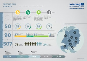 Interreg-Infographic-SecondCallResults-Timeline-page-001